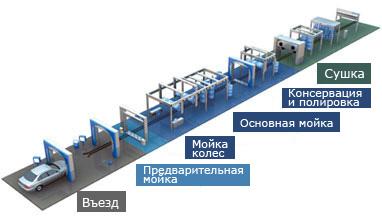 Конвейер для перемещения автобусов барабан магнитный для ленточного конвейера